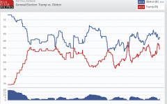 Effects of Political Conventions on the Inevitable Election This November